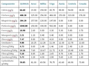 tabela_quinoa