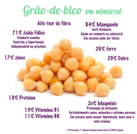 Fonte: http://santadieta.com.br/dicas/grao-de-bico/