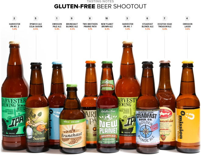 gluten-free-beer-shootout-gear-patrol-lead-full-2